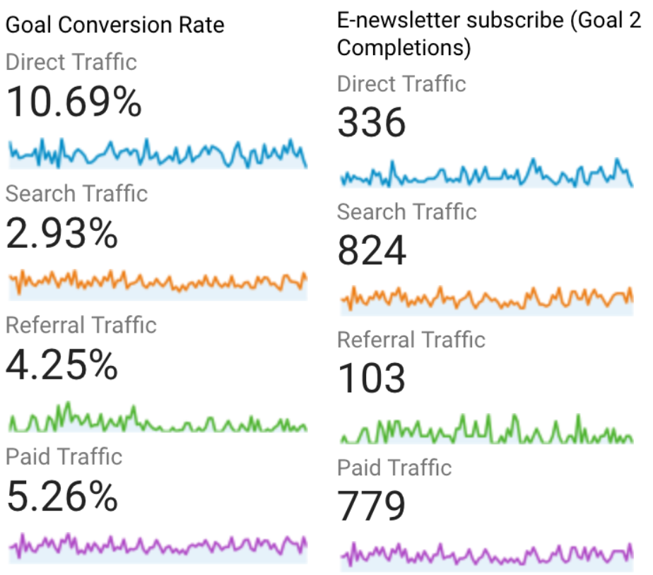 Conversion rates across channels